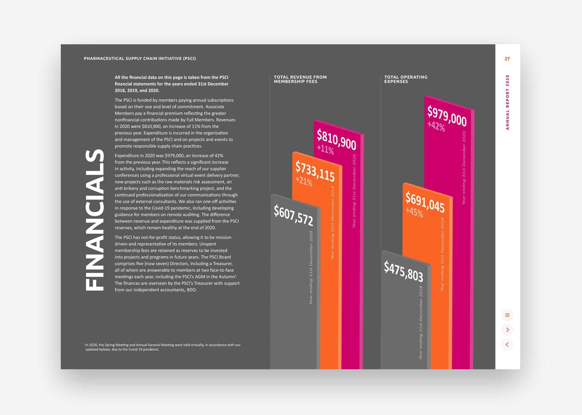 PSCI Annual Report 2020 financials